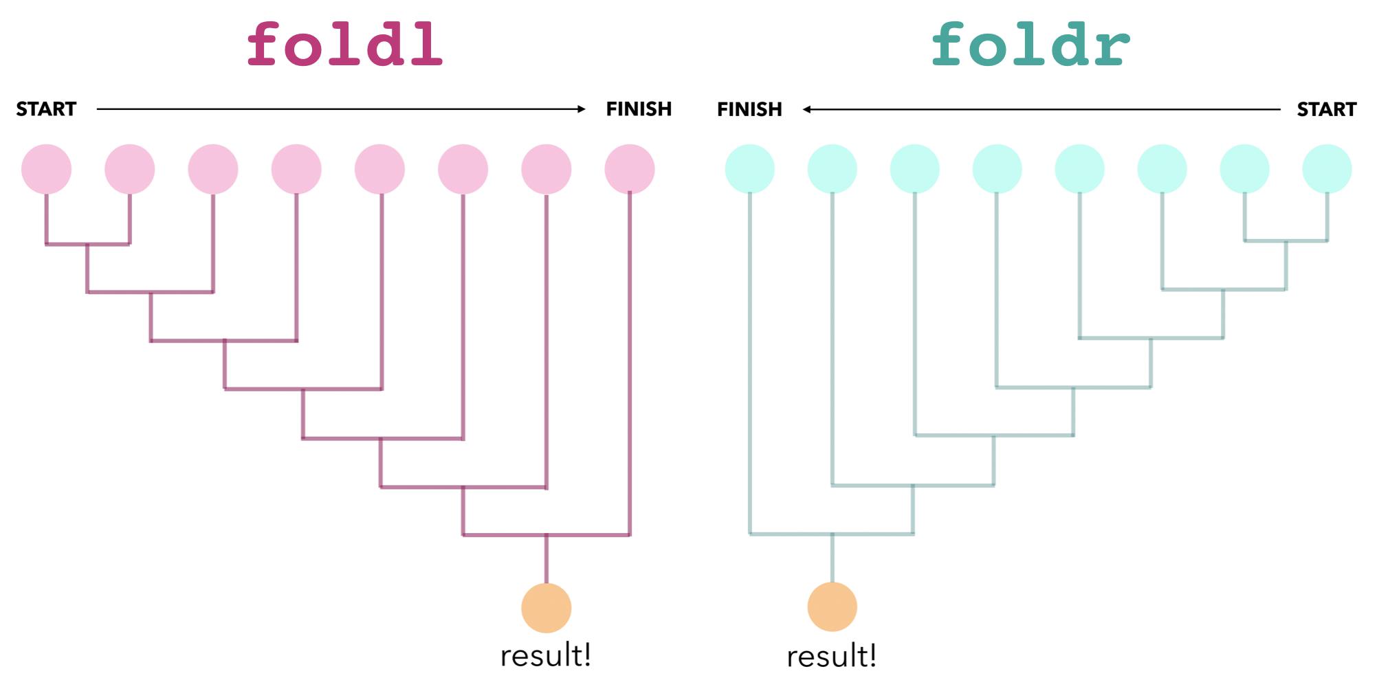 Drawing foldl and foldr – Blog – Joachim Breitner's Homepage